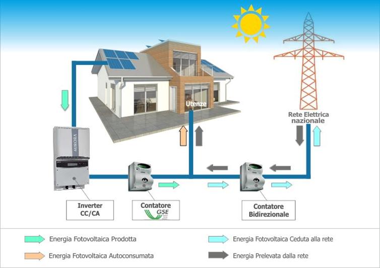 Schema Collegamento Impianto Fotovoltaico : Impianti fotovoltaici connessi alla rete era