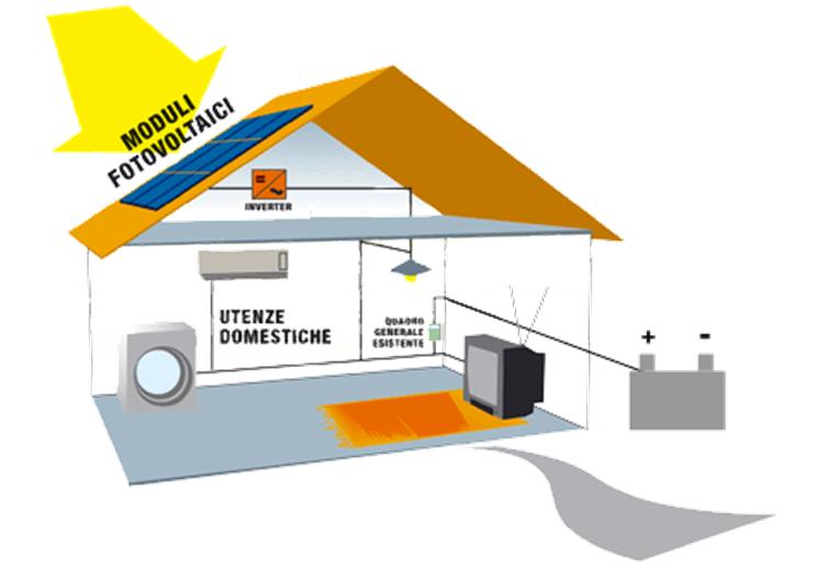 Schema Elettrico Per Pannelli Fotovoltaici : Impianti fotovoltaici ad isola era