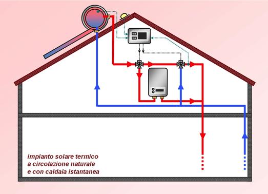 Pannello Solare Termico Naturale : Impianti solari termici a circolazione naturale era
