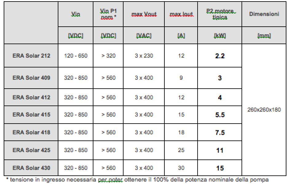tabella-dimensionamento-era-solar--inverter-pump