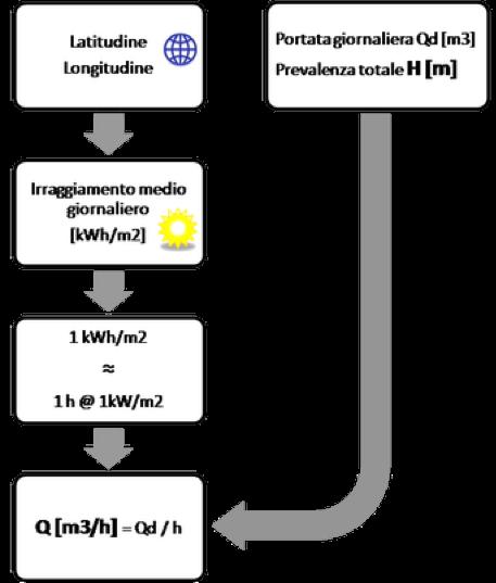 schema-dimensionamento-impianto